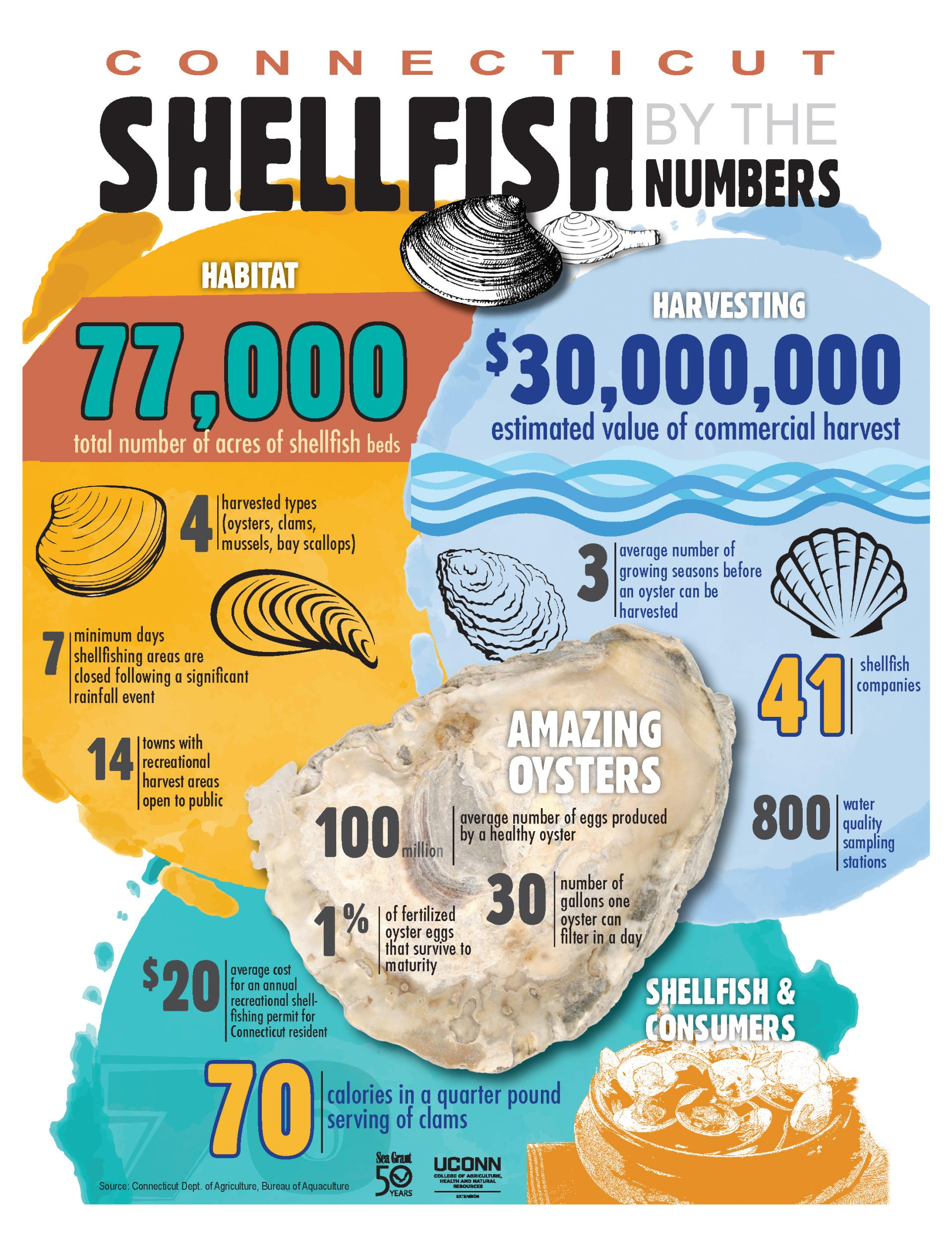 Shellfish by the Numbers